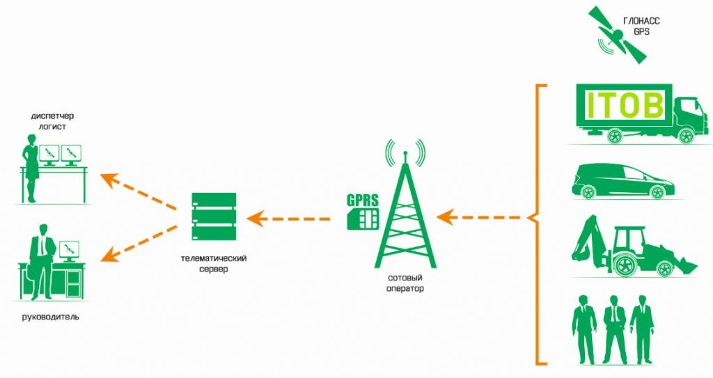 Схема работы GPS ГЛОНАСС мониторинга с надписью АЙТОБ